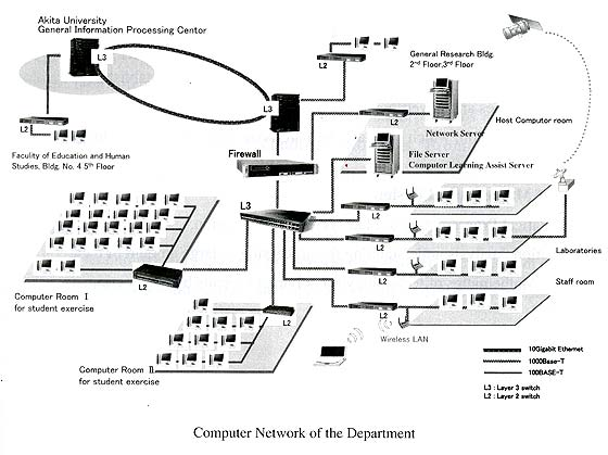 Computer Network of the Department